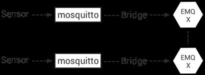 Bridges — EMQ X Enterprise Documentation 2 4 3 documentation