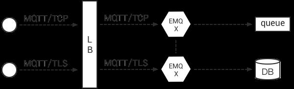 Deployment — EMQ X Enterprise Documentation 2 4 3 documentation