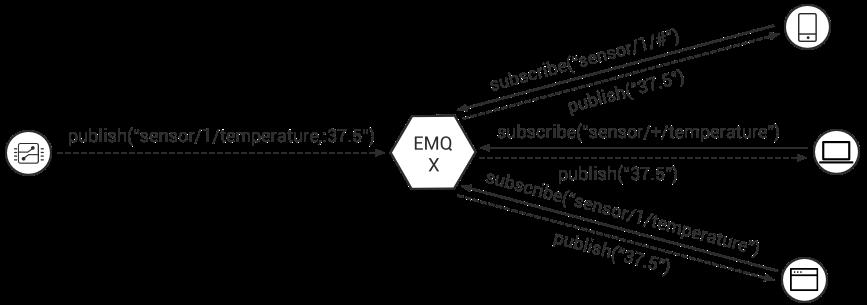 User Guide — EMQ X Enterprise Documentation 2 4 3 documentation
